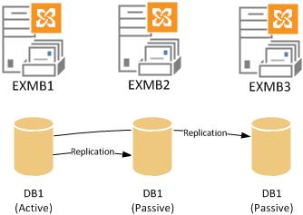 - ساختار Mailbox ها و پایگاه داده¬ها در DAG