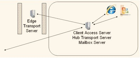 نحوه قرار گیری سرور Edge Transport در شبکه